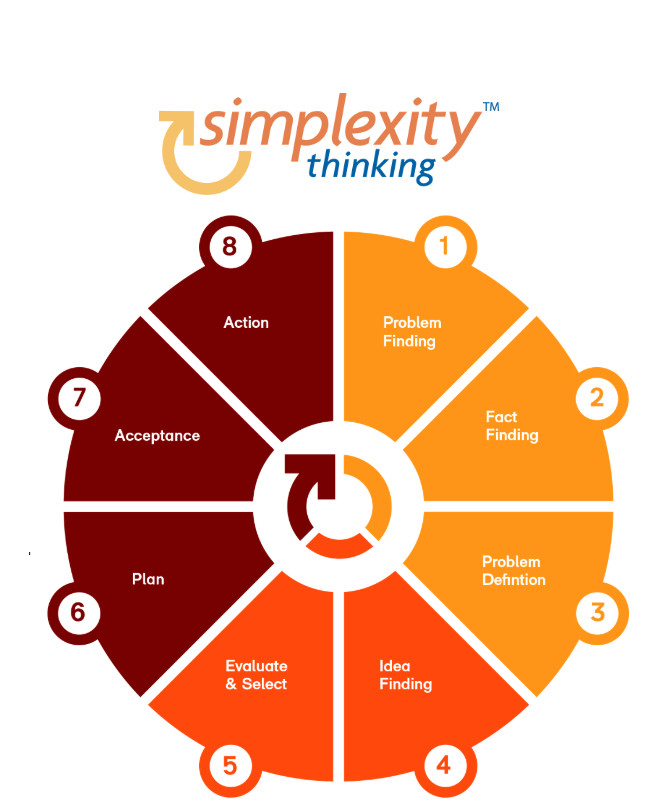 proces Simplexity Thinking